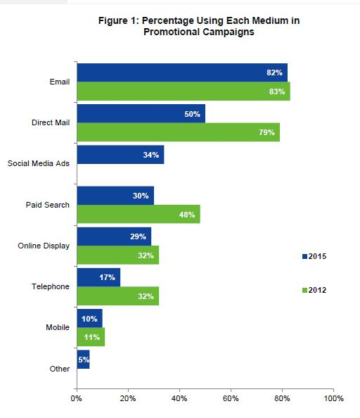 Graph of percentage using each marketing medium in promotional campaigns