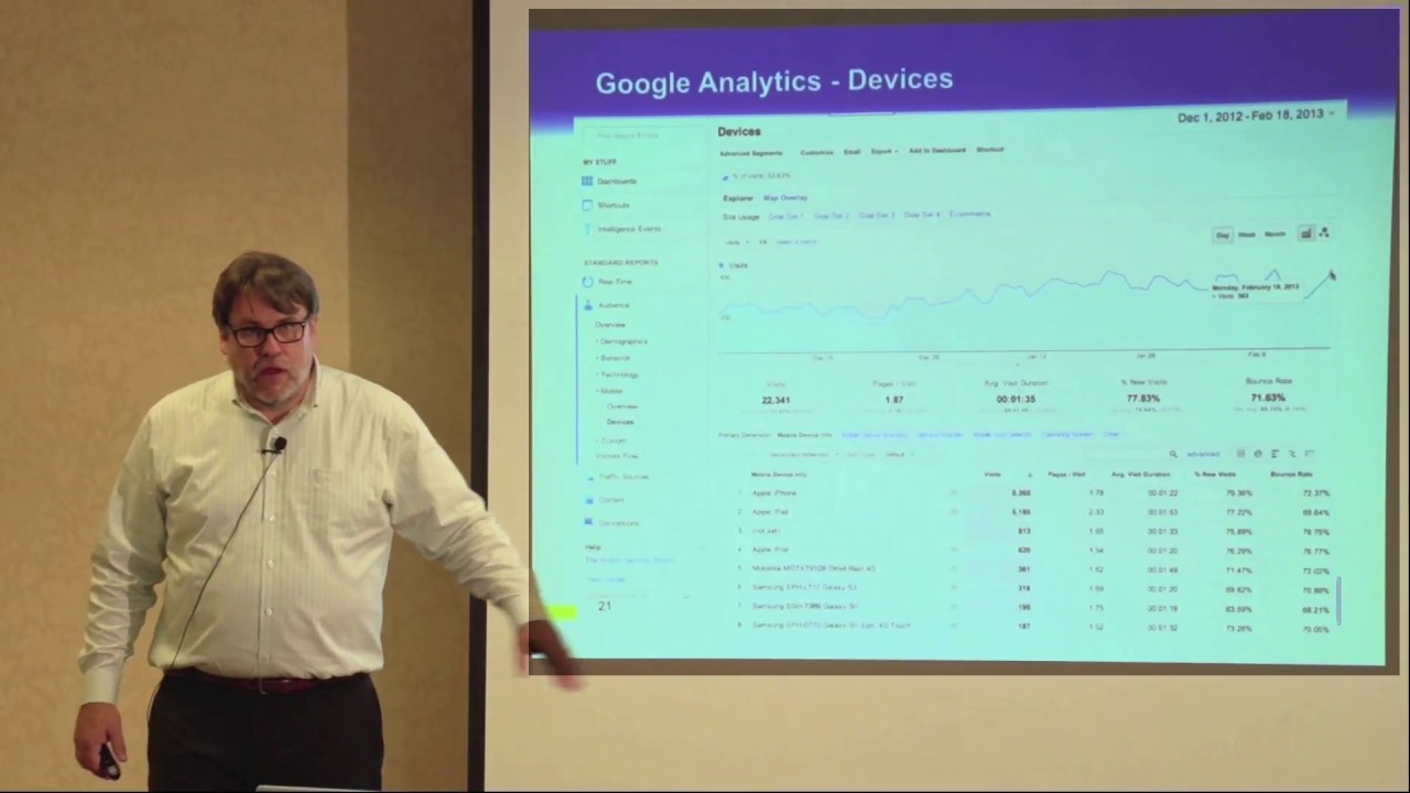 Google Analytics Device Type: Understanding what Devices Your Visitors are Using to Access Your Site