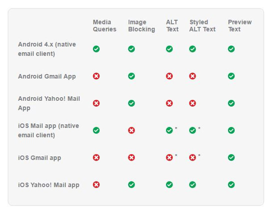 Chart of Apps not compatible with media queries.