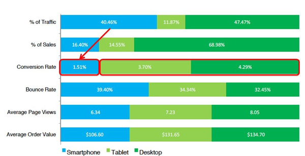 Email is Your Largest Mobile Channel chart