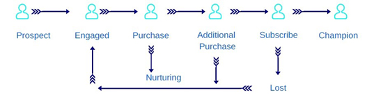 Image of customer Lifecycle Diagramming to show  the lead nurturing process