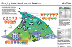 Broadband Poster ad for rural America for Anritsu.