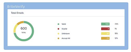 BriteVerify valid emails dashboard.